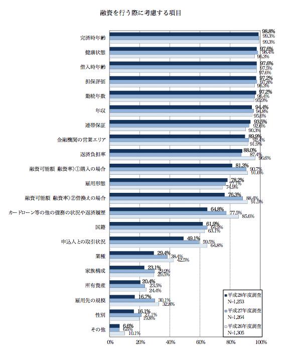 住宅ローン審査基準統計