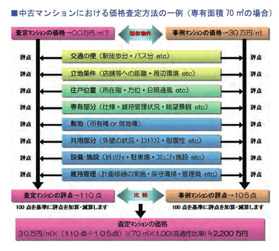 価格査定マニュアル抜粋2
