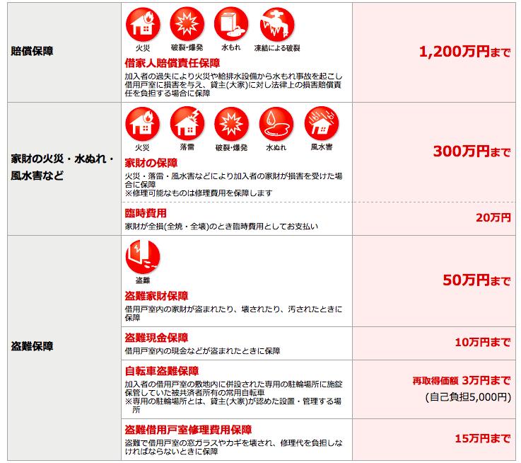 大学生協の火災共済HP抜粋