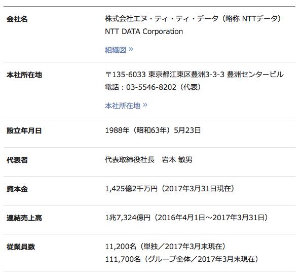 NTTデータの会社概要
