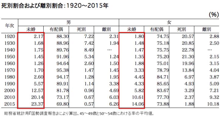 未婚率データ